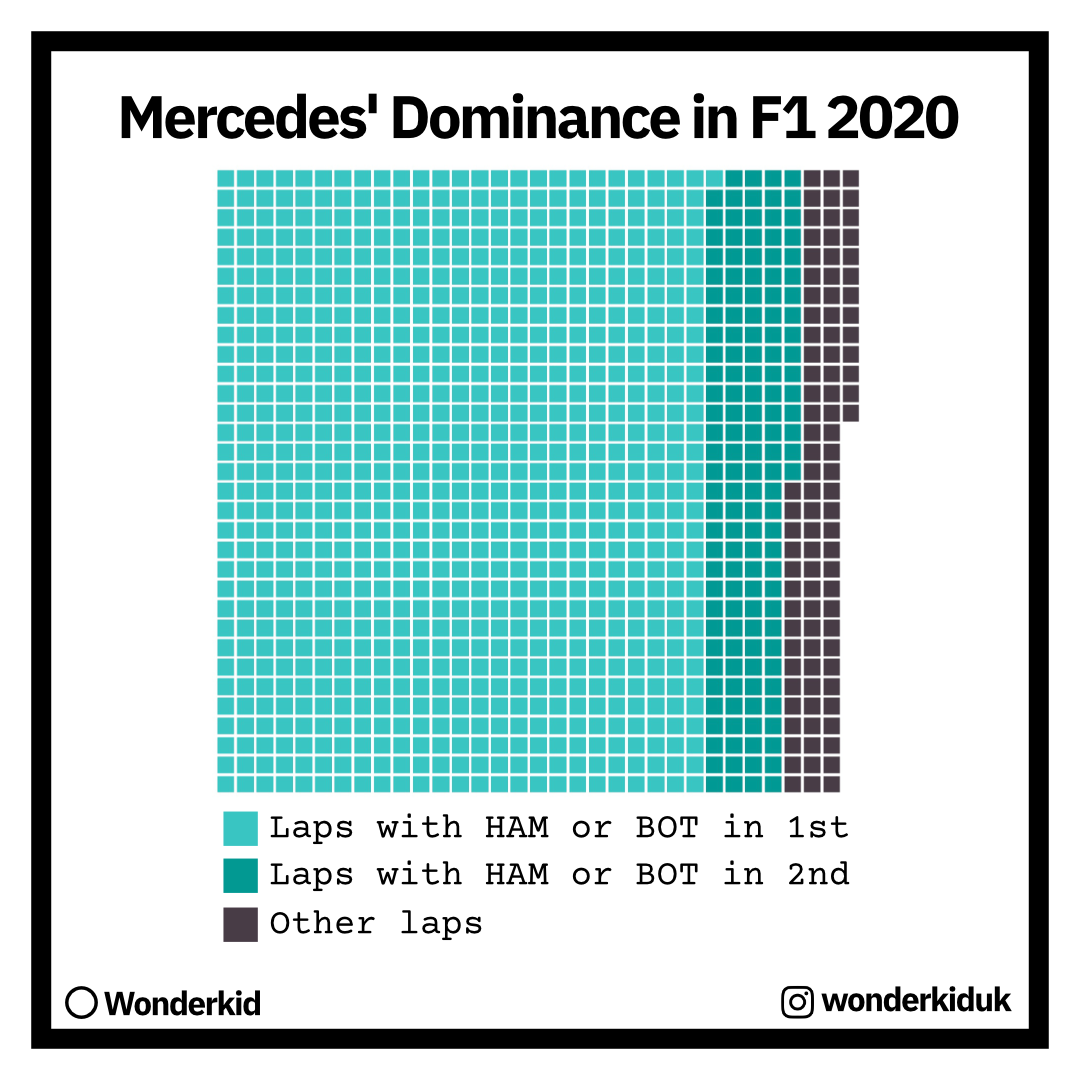 merc-dominance