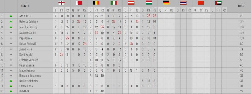 tcr-drivers-standings