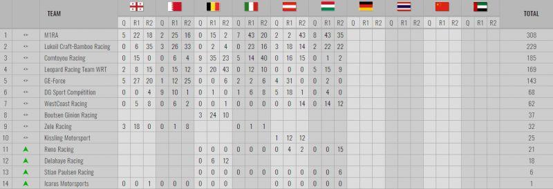 tcr-teams-standings-2
