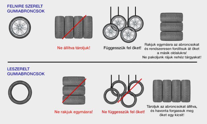 gumitárolás_grafika_magyar