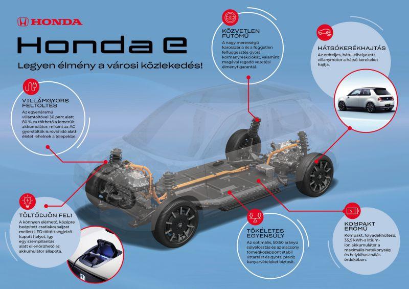 CAR_PR1419_Honda e-platform infografika_resize