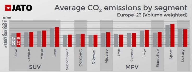 europai_uj_autok_CO2_kibocsatasa_szegmensenkent