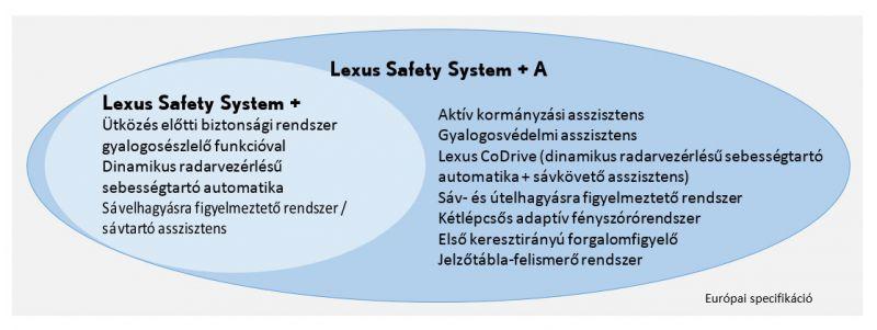 Lexus_LS_aktiv_1_Lexus_Safety_System_A