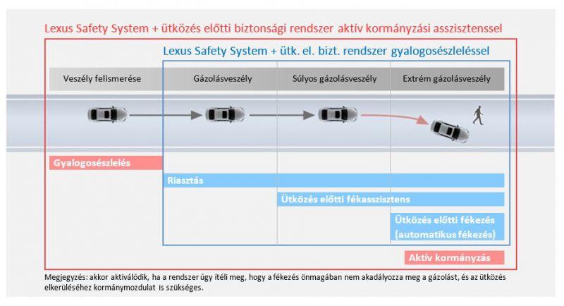 Lexus_LS_aktiv_2_biztonsag_utkozes_elotti_biztonsagi_rendszer