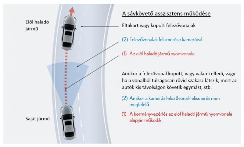 Lexus_LS_aktiv_3_biztonsag_savkoveto_asszisztens