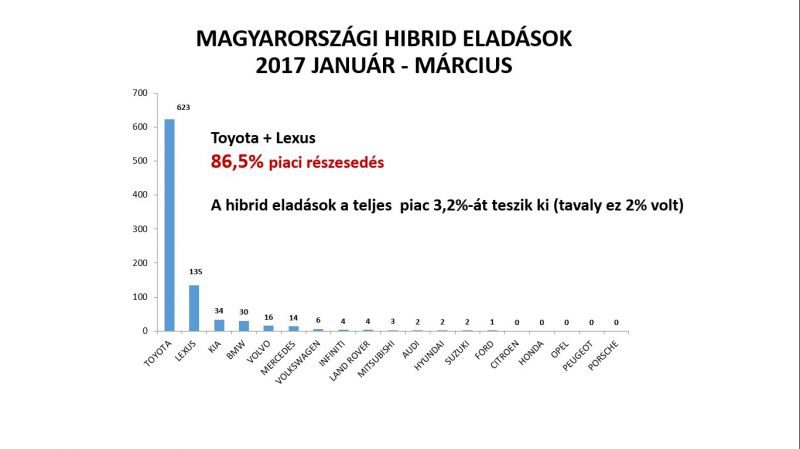 magyarorszagi_hibrid_eladasok_2017_elso_negyedev
