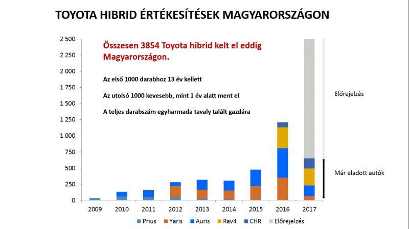 toyota_hibrid_eladasok