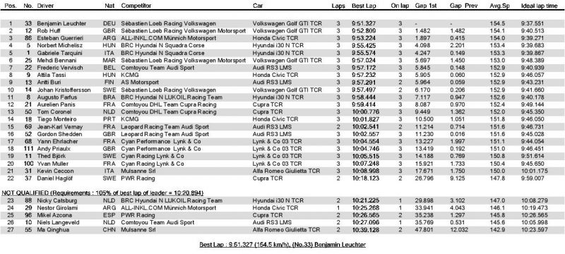 FIA WORLD TOURING CAR CUP - Qualifying 2 - Provisional ranking-page-001