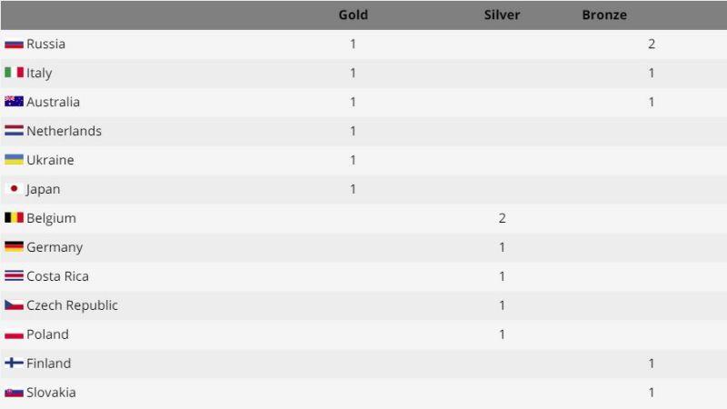 motorsportgames-medals