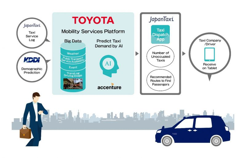 Toyota_taxi_mesterseges_intelligencia