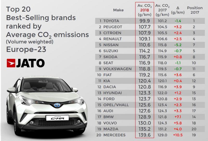 europai_CO2_kibocsatas_automarkankent