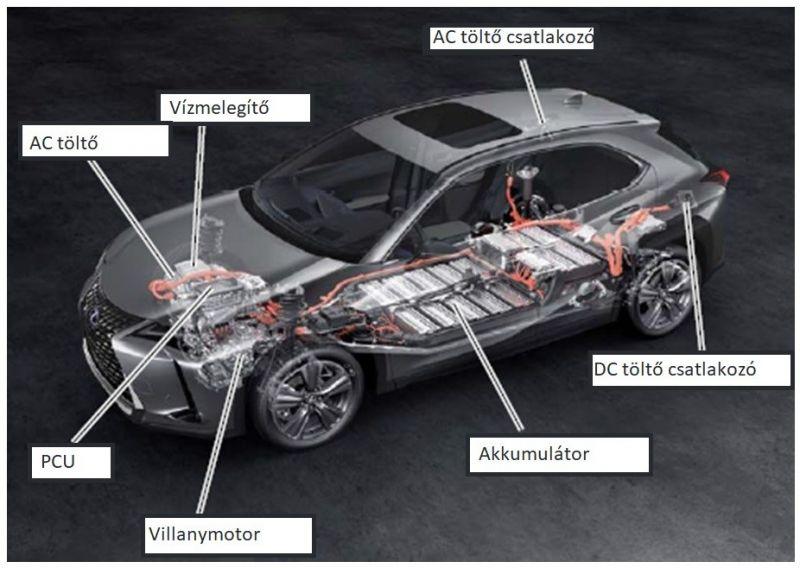 Lexus_UX300e_komponensek